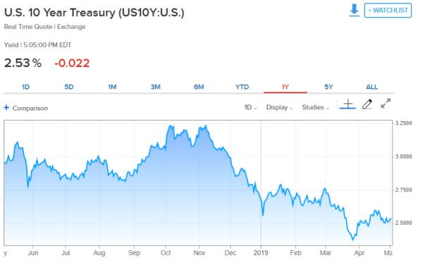 10 year Treasury Fed paralyzed