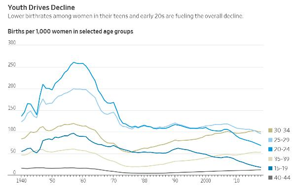 birth rates by age