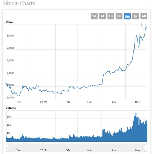 Bitcoin price stumbling towards chaos