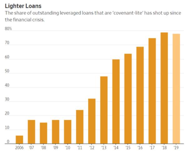 Covenant lite loans dangerous bubble
