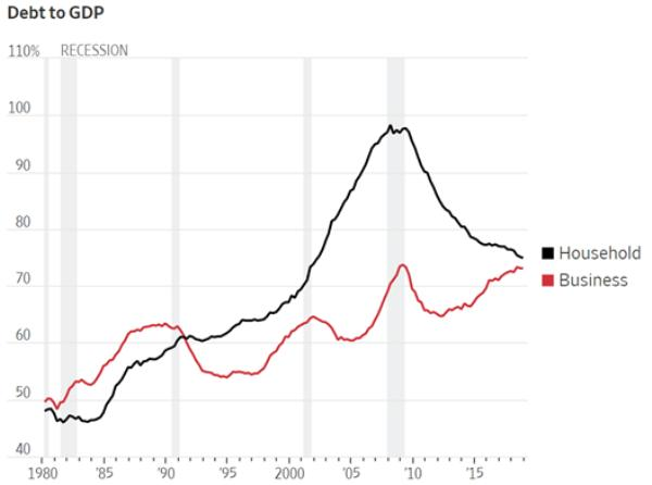 Debt to GDP dangerous bubble