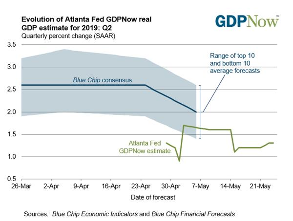 GDP stocks forcing Fed's hand