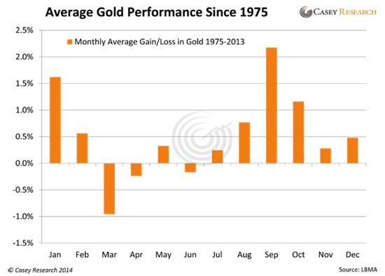 gold seasonality brutal gold futures