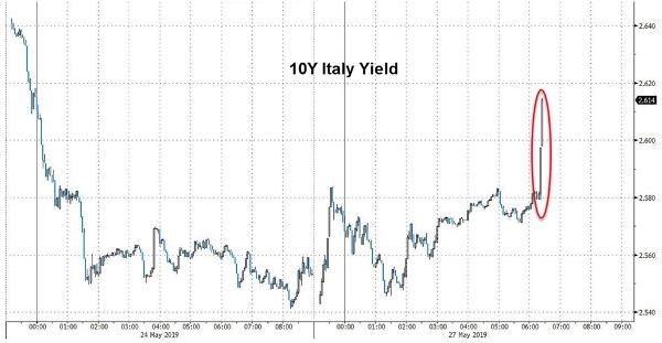 Italian bond yield stumbling towards chaos