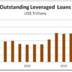 What Blows Up First? Part 8: Leveraged Corporate Loans