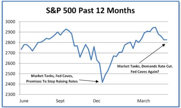 S&P 500 markets tank Fed caves