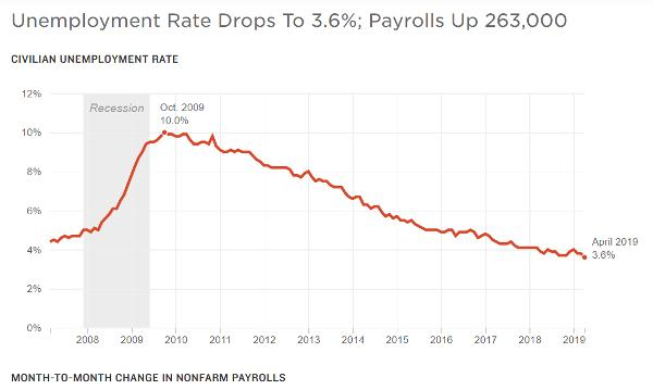 unemployment Fed paralyzed
