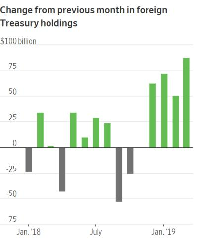 foreign treasury bond holdings stronger dollar