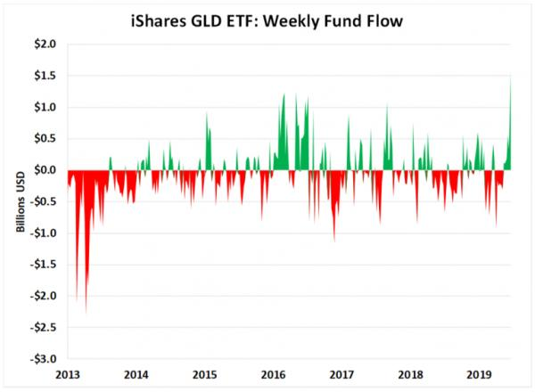 GLD inflows gold bull market