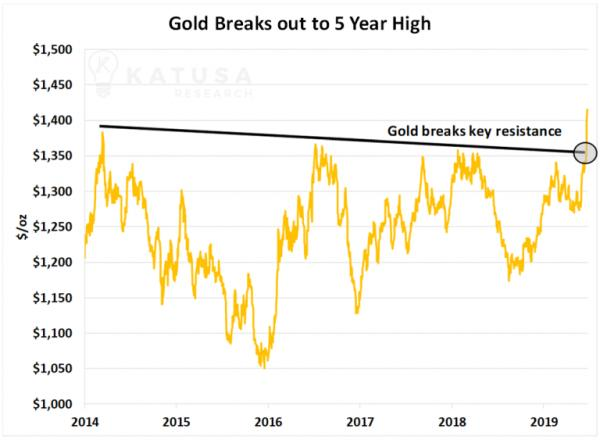 Gold five year high gold bull market