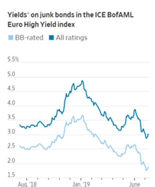 junk bonds negative yields