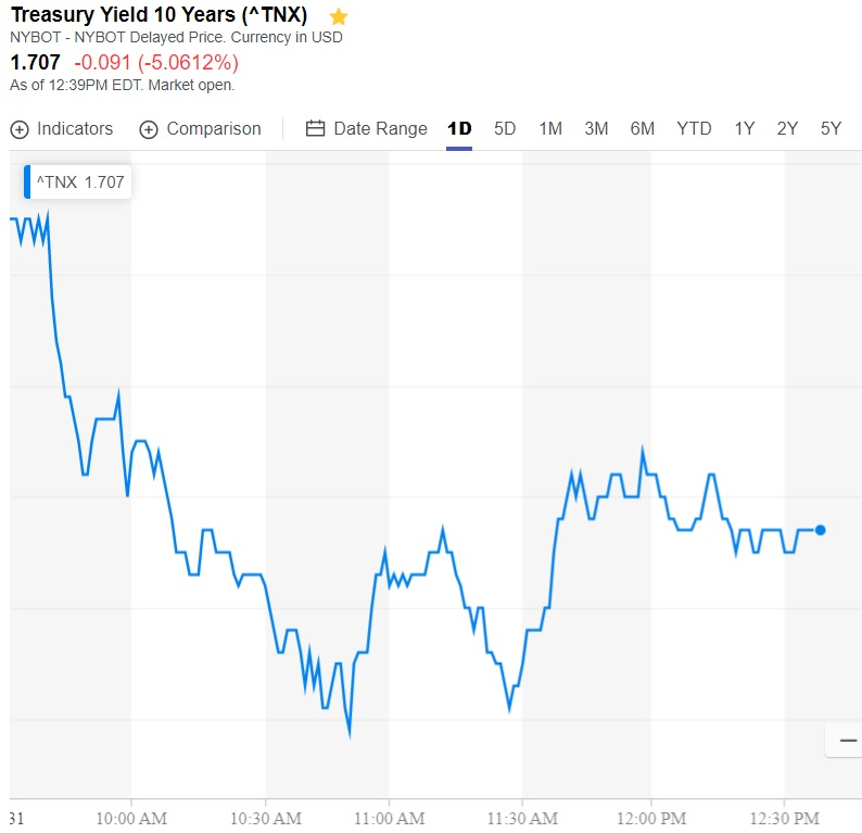 10 year Treasury monetary delusion