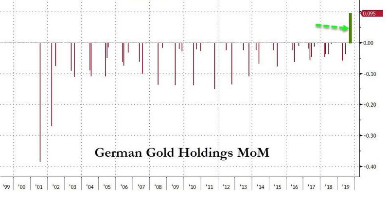 German gold central bank gold demand