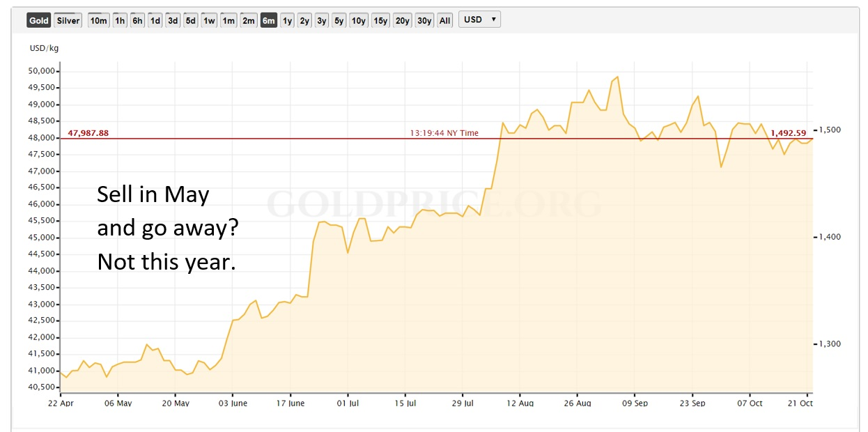 gold seasonality central bank gold demand