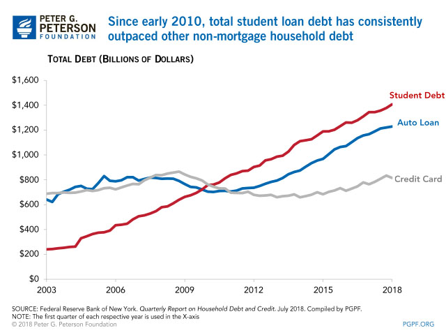 student loan debt good news