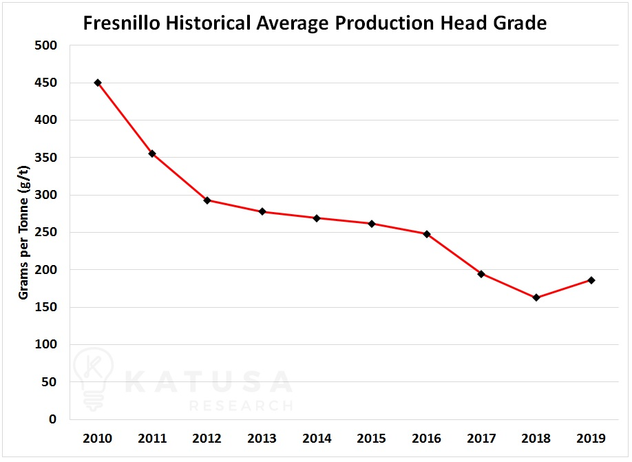 Fresnillo head grade silver stocks