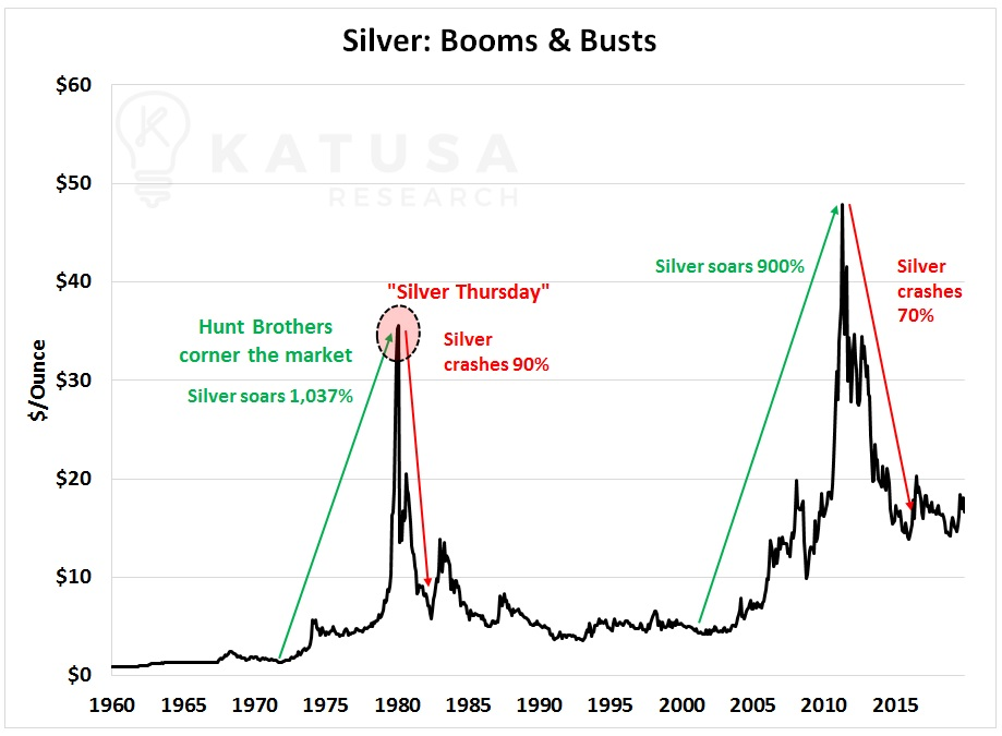 silver booms and busts silver stocks