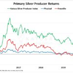 Marin Katusa: Is It Time for Silver Stocks To Blast Higher?