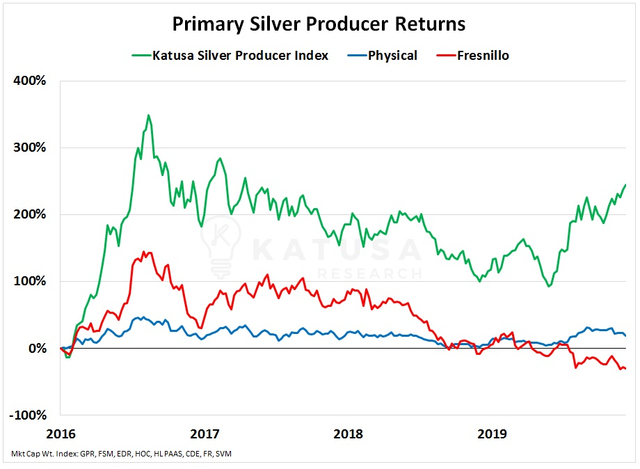 silver miner returns silver stocks