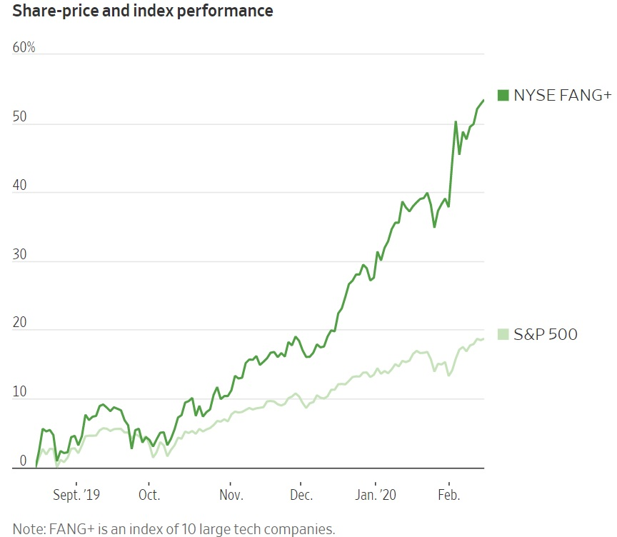 big tech versus the S&P 500 market top