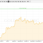 Great Times Coming For Gold Mining Stocks