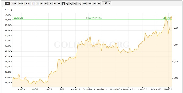 gold price gold stocks