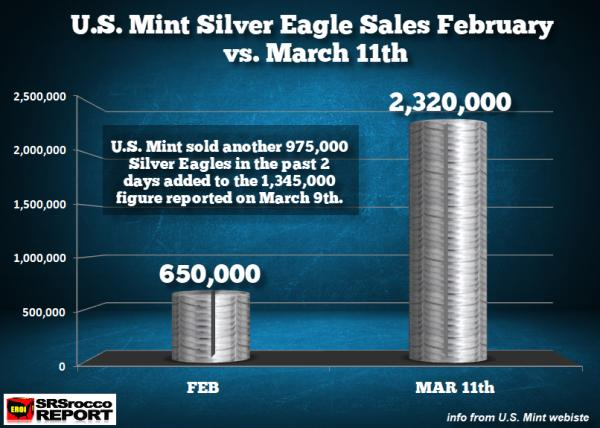 US Mint silver sales gold silver shortage
