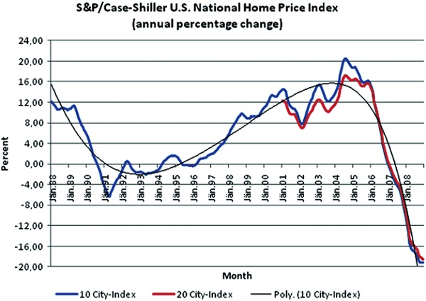 Case Shiller home prices Airbnb