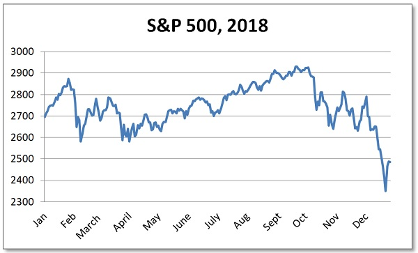 S&P 500 2018 flash crash