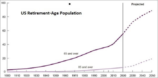 US retirement age population pandemic