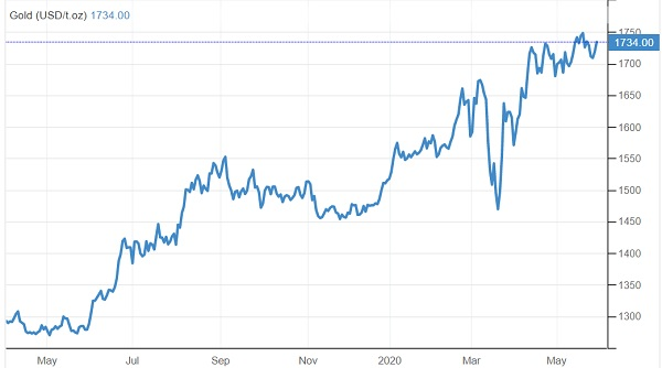 Gold price gold miners bailout