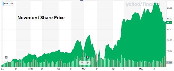Newmont share price gold miners bailout