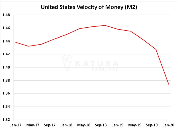 velocity of money stagflation