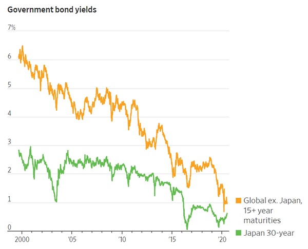 global long term bond yields Bond markets turning Japanese