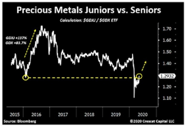 precious metals juniors vs seniors day traders