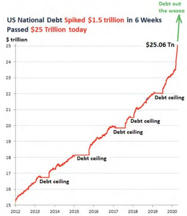 US government debt Saved by the printing press