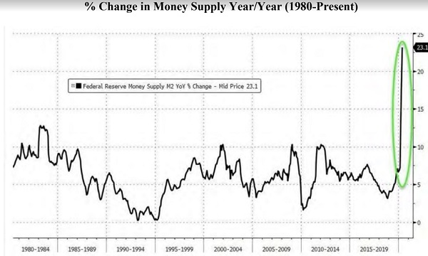 Money supply Saved by the printing press