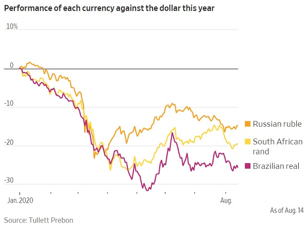 Emerging market currencies emerging markets dollar debt