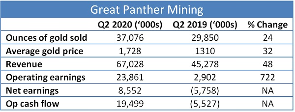 Great Panther gold miners become growth stocks