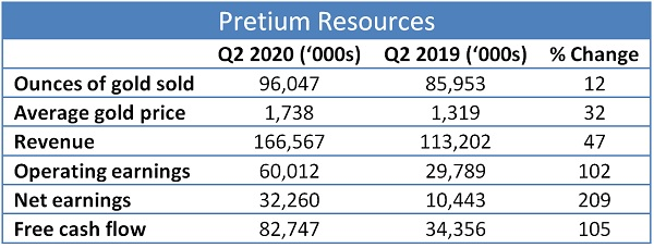 Pretium gold miners become growth stocks