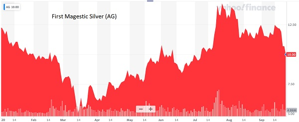 First Majestic Silver low-ball bid precious metals