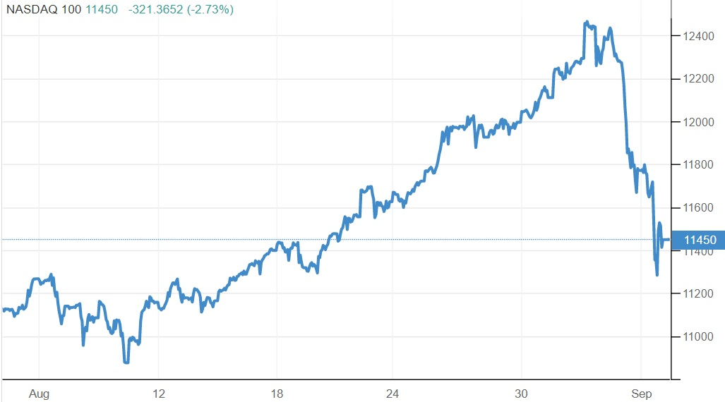 Nasdaq September 2020 flash crash