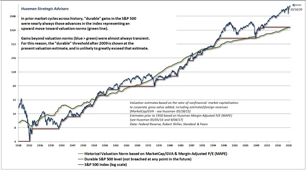 Hussman stock valuations stocks are a bad place to be