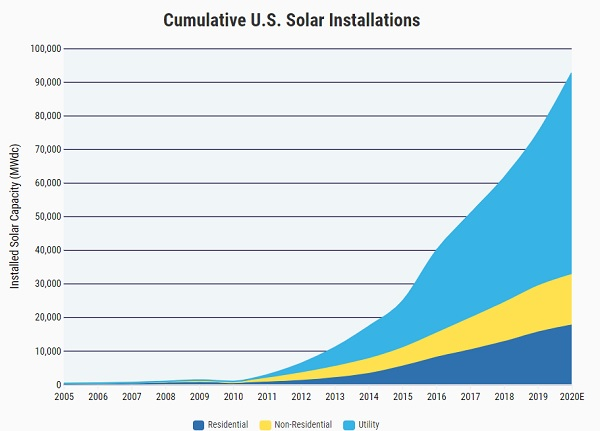 Solar power installations least important election