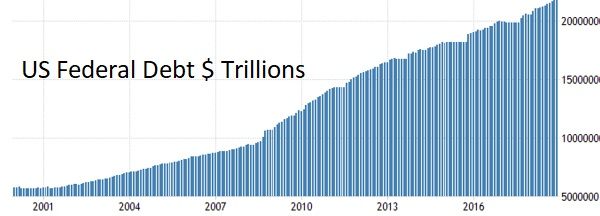 US government debt least important election