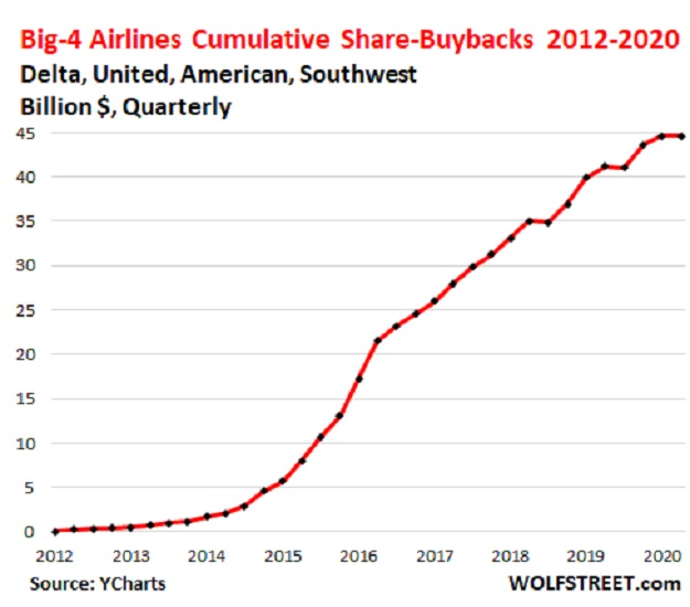 Airline industry stock buybacks weirdest year
