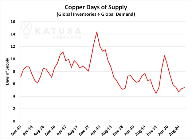 copper days of supply forgotten metals