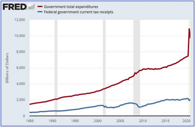 US government spending weirdest year