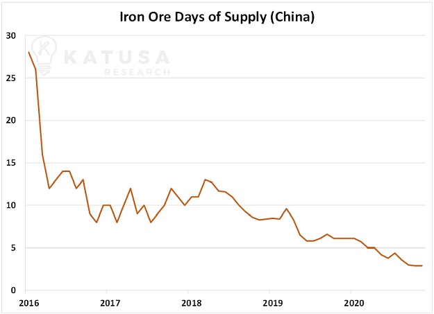 iron ore days of supply forgotten metals
