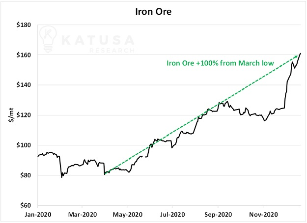 iron ore price forgotten metals